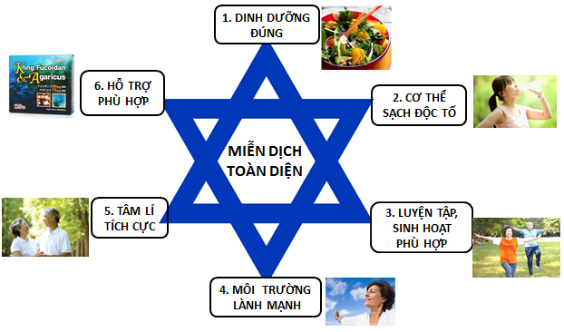 6-yeu-to-quyet-dinh-he-mien-dich-khoe-manh