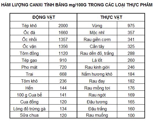ham-luong-canxi-trong-mot-so-thuc-vat