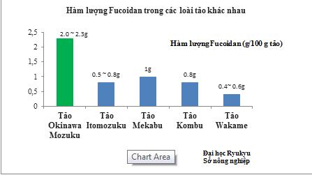 ham-luong-fucoidan-trong-cac-loai-tao-bien