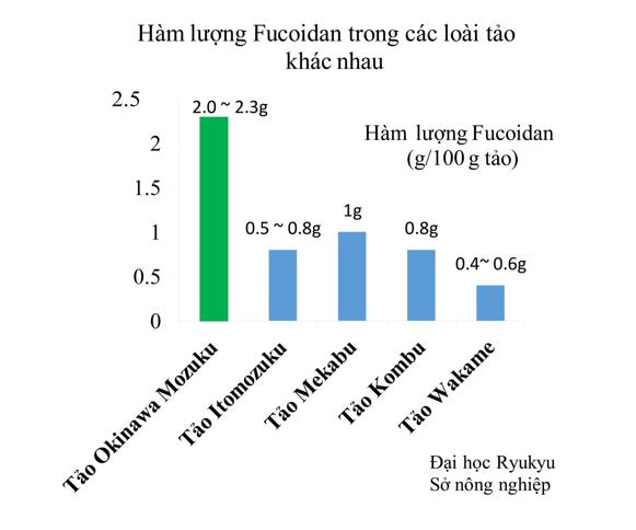 Hàm lượng Fucoidan trong các loại tảo khác nhau