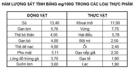 /ham-luong-sat-trong-mot-so-thuc-vat