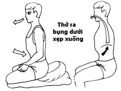 phuong-phap-tho-bung-cua-bac-si-nguyen-khac-vien